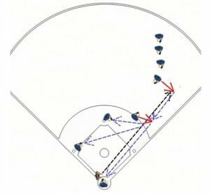 hit the cutoff baseball drill