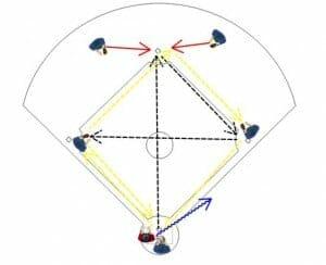 baseball fielding drill