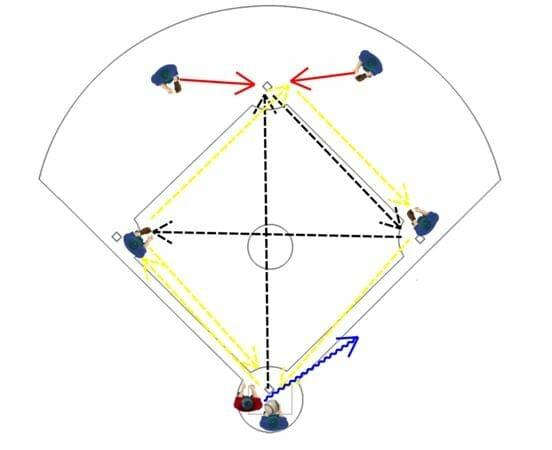 Kids Baseball Fielding Drills: Around the World and Hit the Cutoff