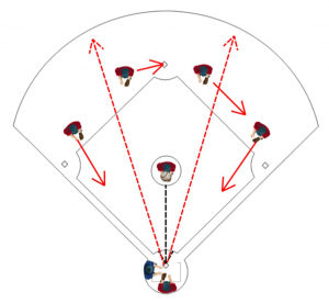 Kids Baseball Drills