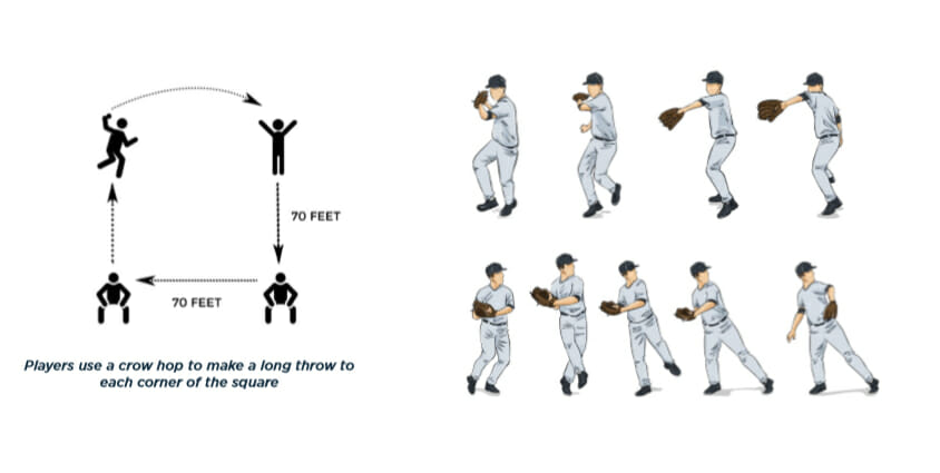 Crow Hop Corners Baseball Outfield Drill