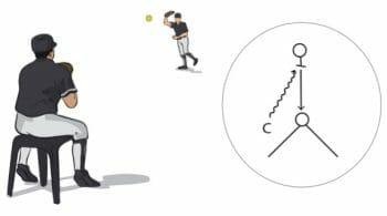 Baseball Target Fielding Drill