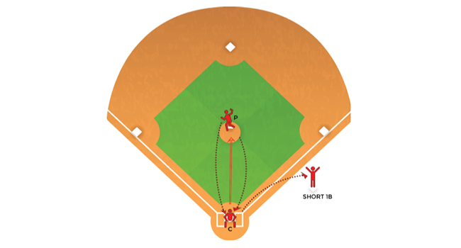 comebacker double play baseball fielding drill